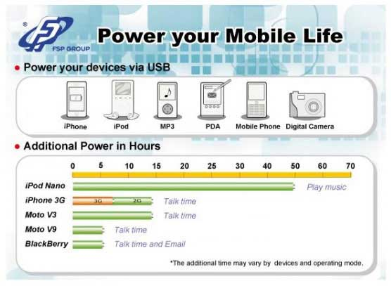 Addition power provided by iON Mobile Power Bank
